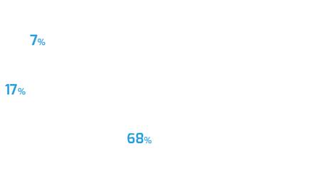 Gráfico de subcanais - Carro