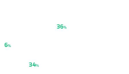 Gráfico de subcanais - Finanças Pessoais