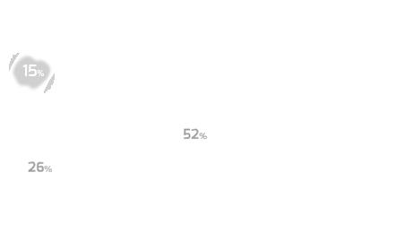 Gráfico de subcanais - Lifestyle