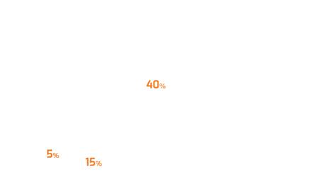 Gráfico de subcanais - Saúde